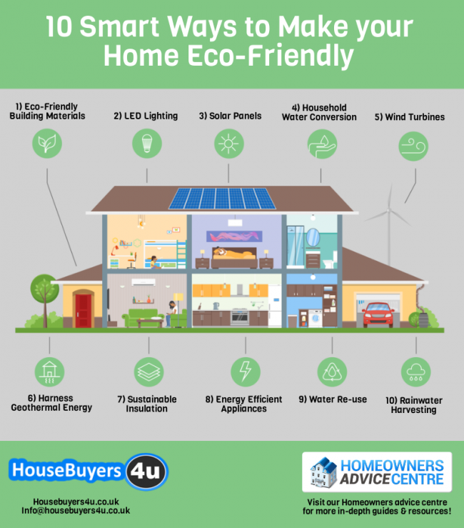 10 smart ways to make your home eco friendly coinet for Best ways to save money when building a house